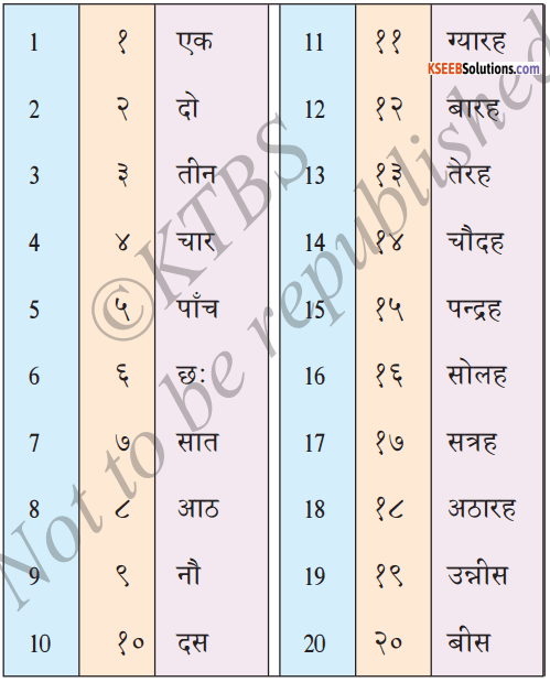 KSEEB Solutions for Class 6 Hindi Chapter 7 गिनती 1
