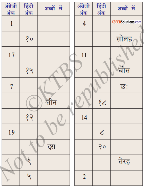 KSEEB Solutions for Class 6 Hindi Chapter 7 गिनती 10