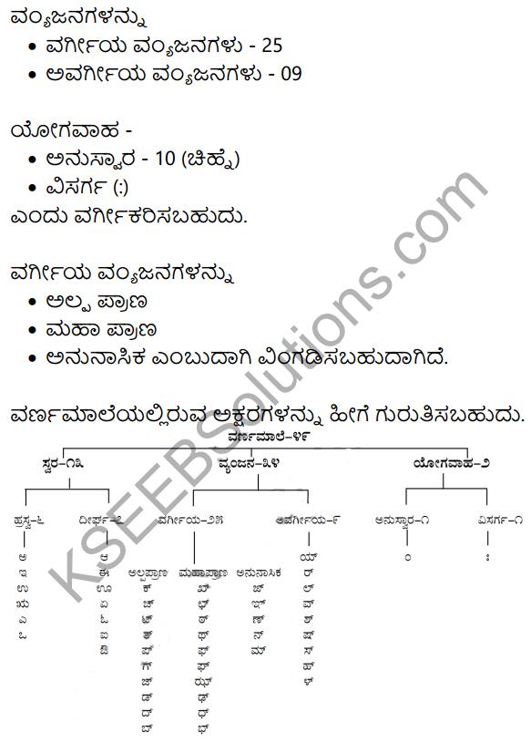 Siri Kannada Text Book Class 8 Solutions Gadya Chapter 1 Maggada Saheba 14