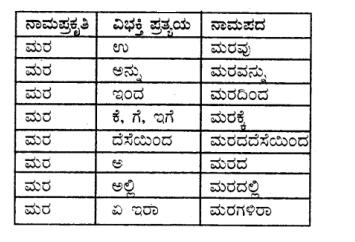 Tili Kannada Text Book Class 8 Saiddhantika Vyakarana Namapada - Vibhakti Pratyaya Galu 3