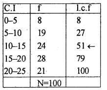 1st PUC Statistics Previous Year Question Paper March 2019 (North) - 27