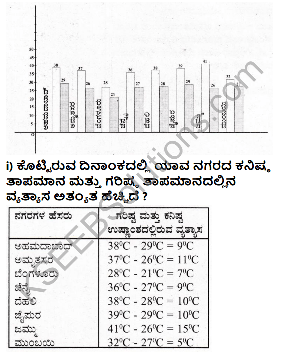 KSEEB Solutions for Class 7 Maths Chapter 3 Dattamgala Nirvahane Ex 3.3 8