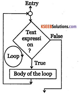 2nd PUC Electronics Question Bank Chapter 12 C Programming 15