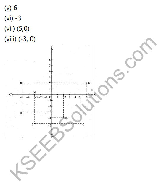 KSEEB Solutions for Class 9 Maths Chapter 9 Coordinate Geometry Ex 9.2 in Kannada 3
