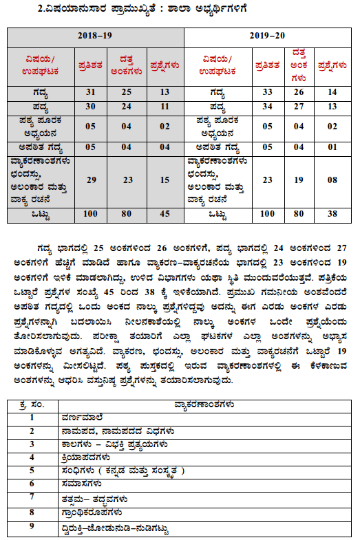 Karnataka SSLC Kannada Model Question Papers with Answers 2nd Language 3