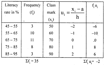 KSEEB Solutions for Class 10 Maths Chapter 13 Statistics Additional Questions 15