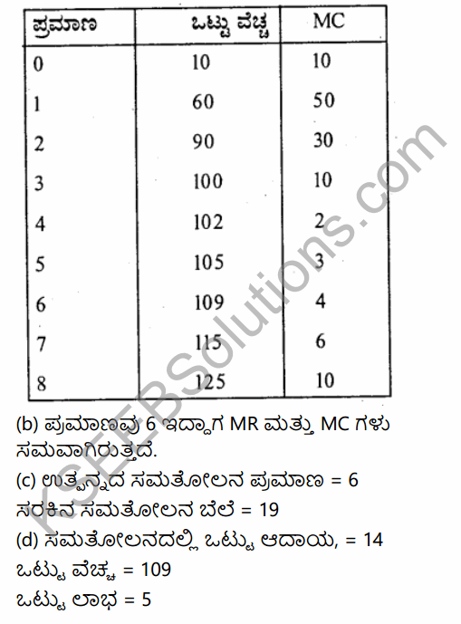 2nd PUC Economics Question Bank Chapter 6 Imperfect Competitive Markets (Non-Competitive Markets) in Kannada 26