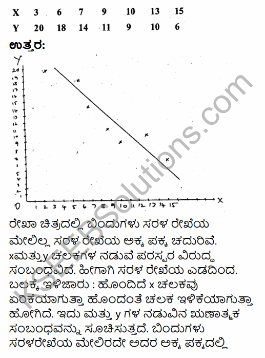 1st PUC Economics Question Bank Chapter 7 Correlation in Kannada 27