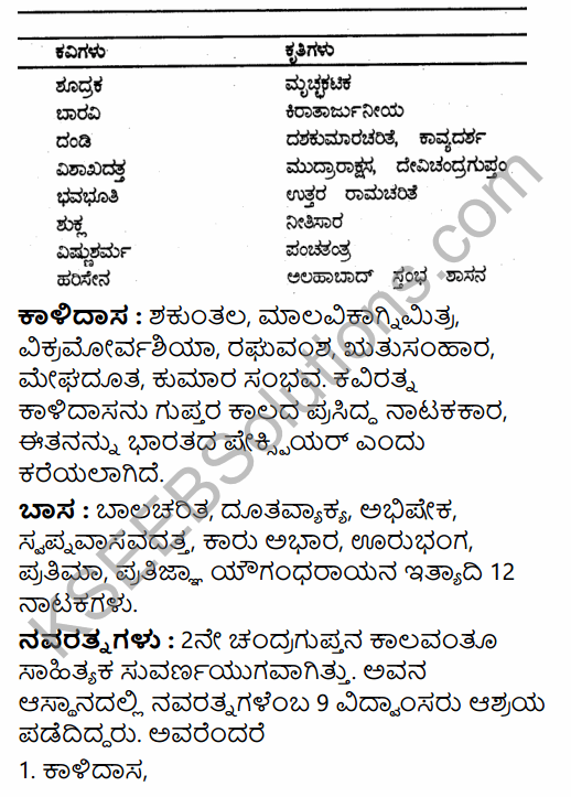 2nd PUC History Previous Year Question Paper March 2015 in Kannada 31