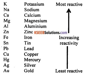 KSEEB Class 10 Science Important Questions Chapter 3 Metals and Non-metals 11