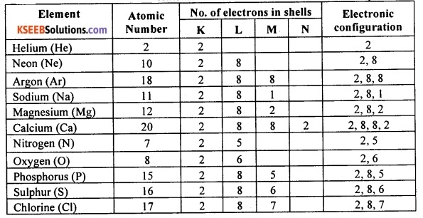 KSEEB Class 10 Science Important Questions Chapter 3 Metals and Non-metals 13