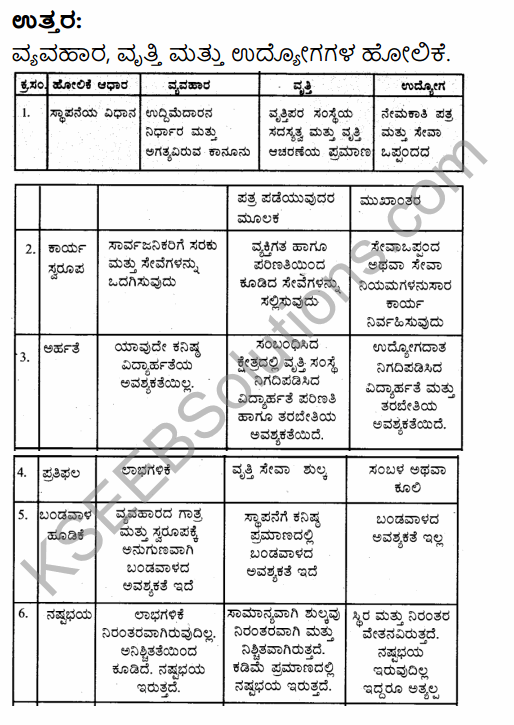 1st PUC Business Studies Question Bank Chapter 1 Nature and Purpose of Business in Kannada 21