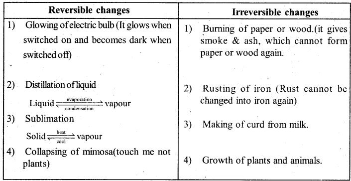KSEEB Solutions for Class 6 Science Chapter 6 Changes Around Us 1