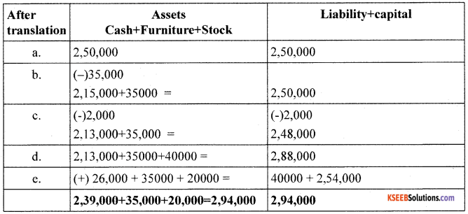 1st PUC Accountancy Model Question Paper 6 with Answers image - 2