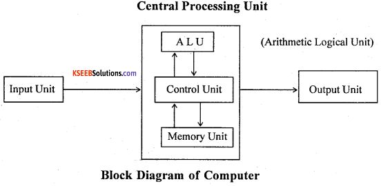 1st PUC Computer Science Model Question Paper 3 with Answer 1