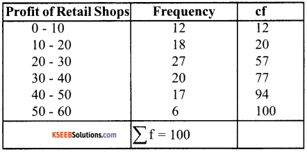 1st PUC Economics Question Bank Chapter 5 Measures of Central Tendency image - 3