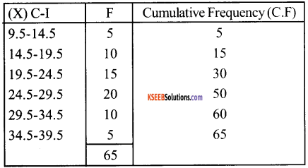 1st PUC Economics Question Bank Chapter 5 Measures of Central Tendency image - 55