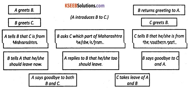 1st PUC English Workbook Answers Articulation Language Functions 2