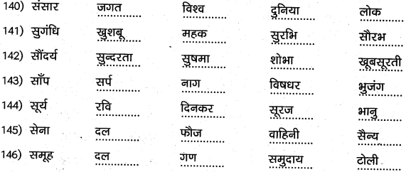 1st PUC Hindi Workbook Answers व्याकरण पर्यायवाची समानार्थी शब्द 15