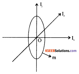 1st PUC Physics Previous Year Question Paper March 2019 (South) image - 15