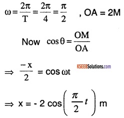 1st PUC Physics Question Bank Chapter 14 Oscillations img 9