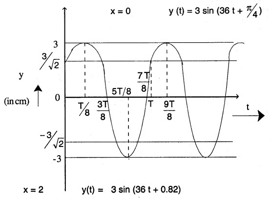 1st PUC Physics Question Bank Chapter 15 Waves img 1