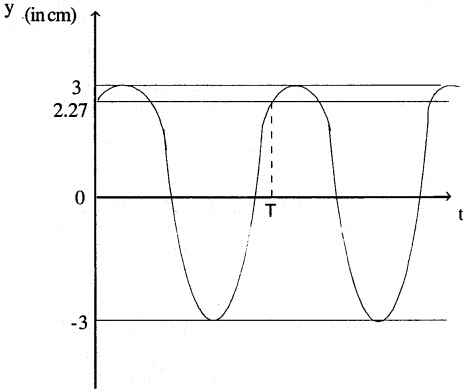 1st PUC Physics Question Bank Chapter 15 Waves img 3