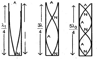 1st PUC Physics Question Bank Chapter 15 Waves img 37