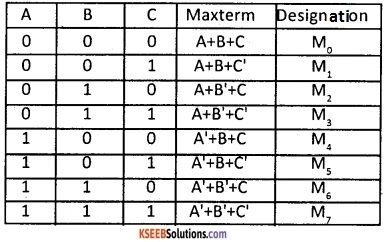 2nd PUC Computer Science Boolean Algebra Three Marks Questions and Answers 52