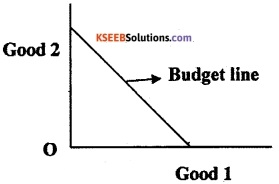 2nd PUC EconomicsModel Question Paper 1 with Answers image - 14