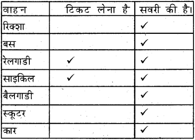 KSEEB Solutions for Class 7 Hindi Chapter 12 मित्र के नाम पत्र 2