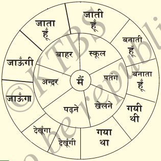 KSEEB Solutions for Class 7 Hindi Chapter 12 मित्र के नाम पत्र 3
