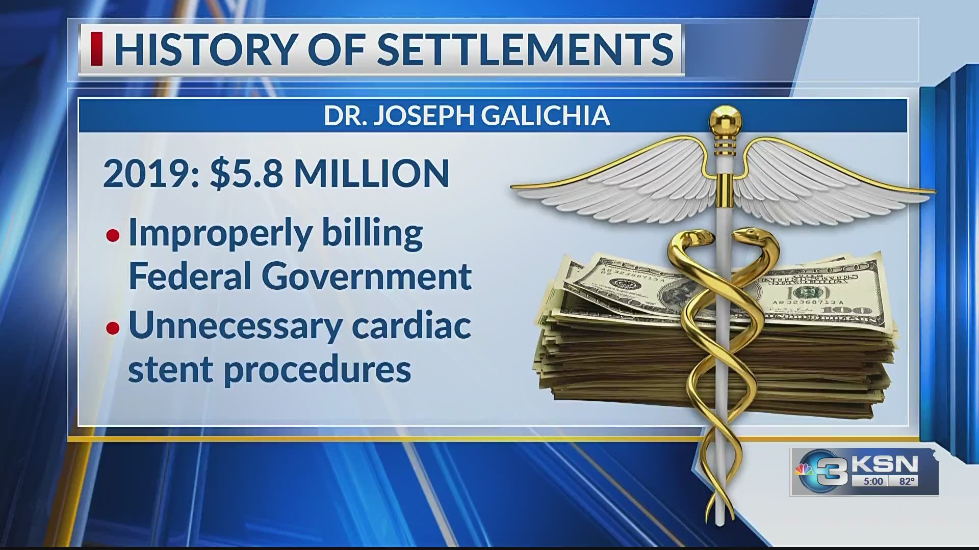 Wichita cardiologist to pay $5.8 million for false billings and unnecessary procedures