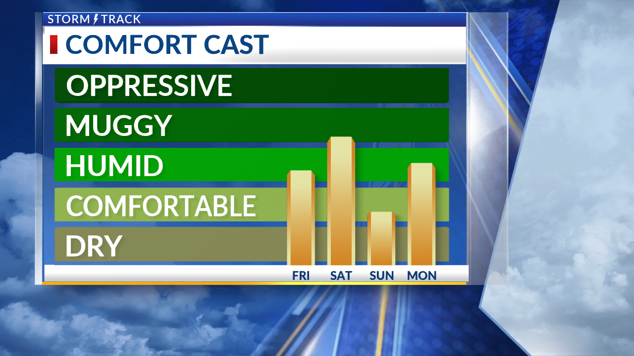 Heat and humidity builds back in as we start the weekend