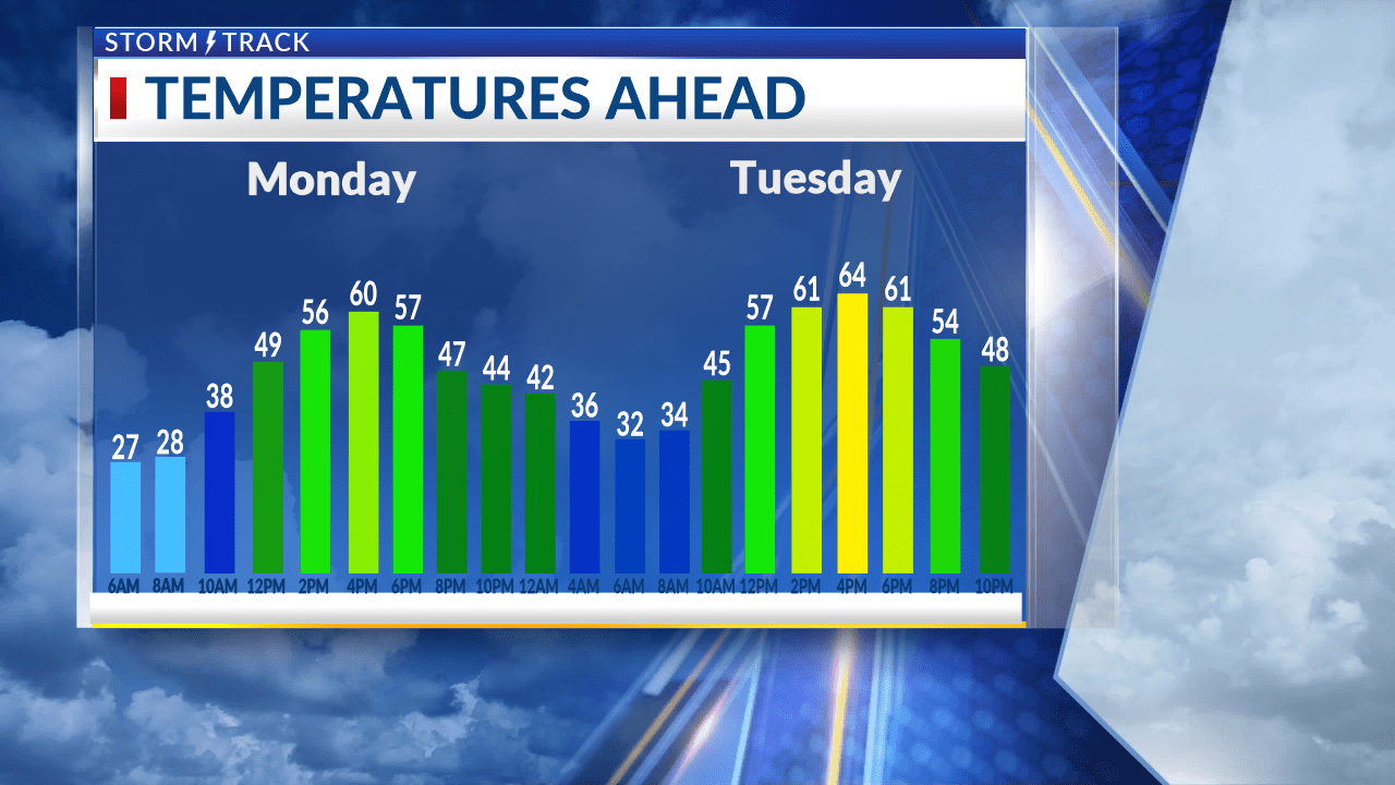 Pleasant temperatures over the next two days