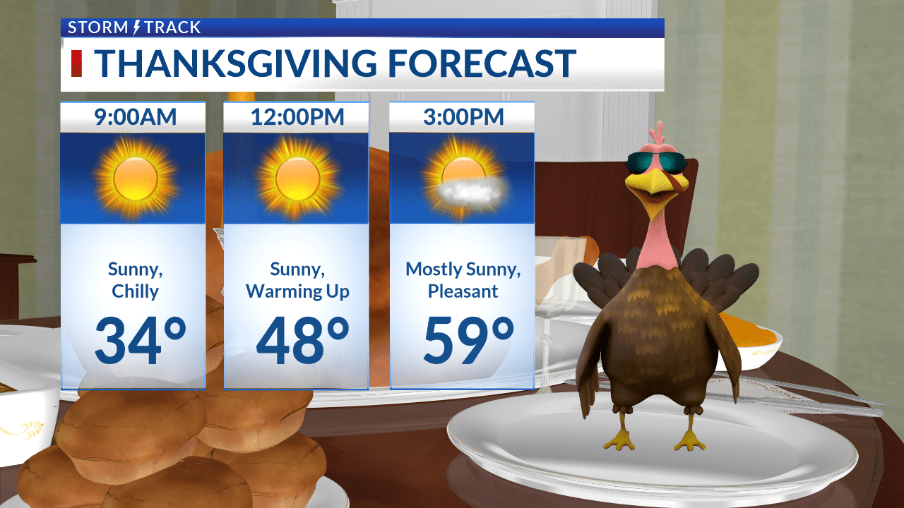 Sunny and warm for Thanksgiving Day