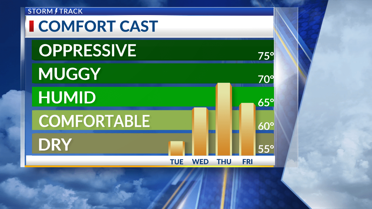 A break from the heat and humidity only lasts until midweek