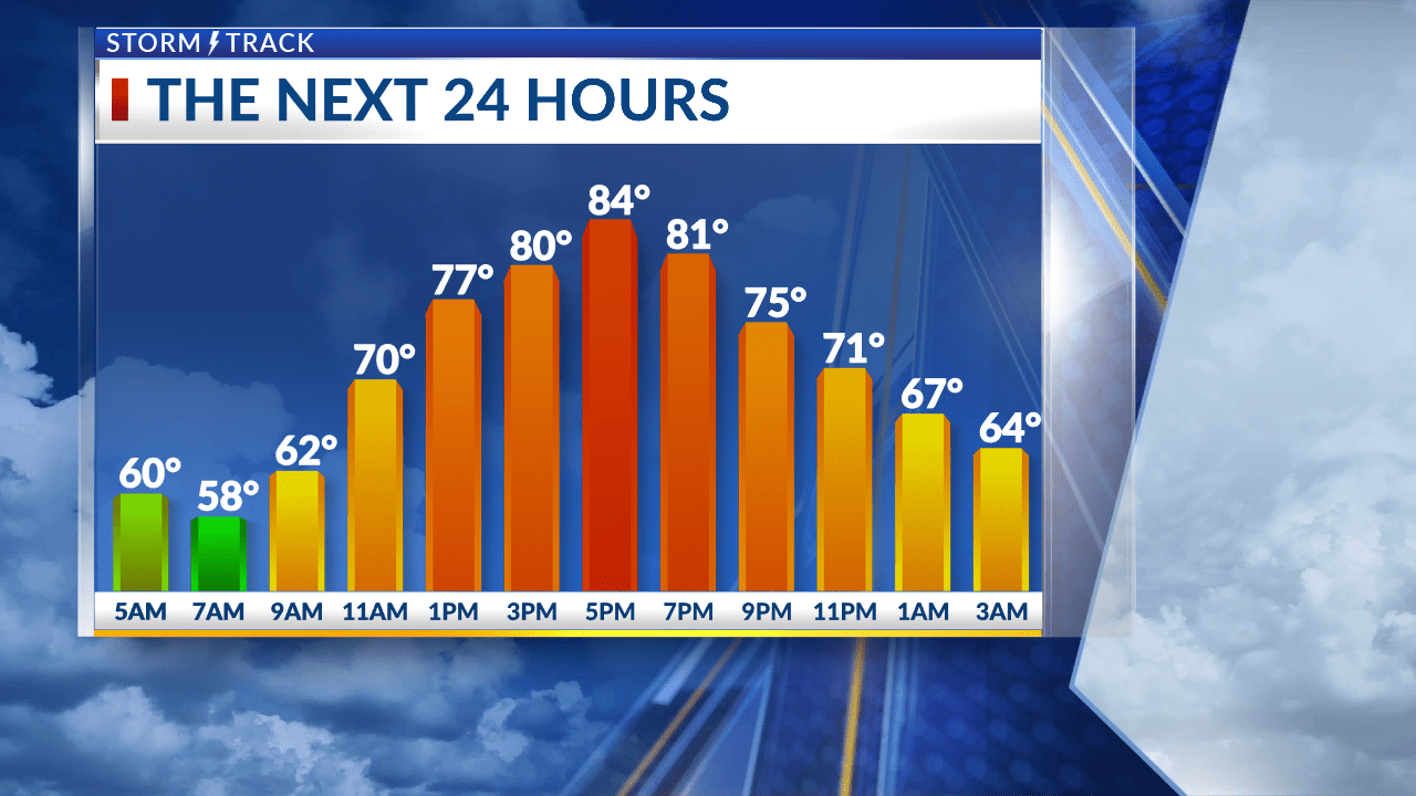 Breezy and warm through midweek