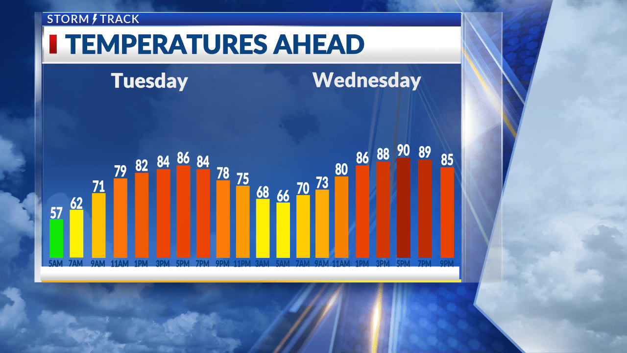 Building heat and humidity through Thursday