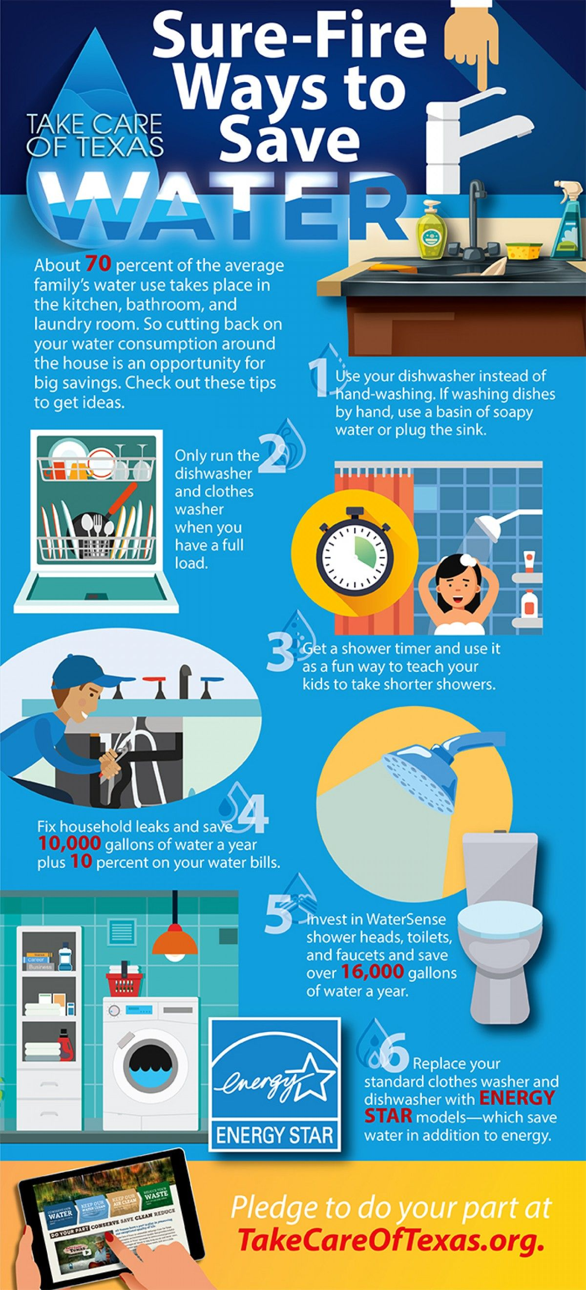 Guest Blog Sure Fire Ways To Save Water Around The House Ktb Blog
