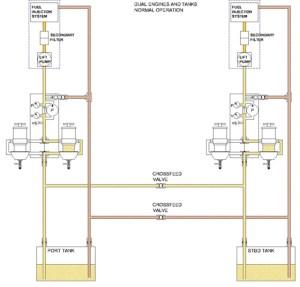 Dual Engine Multiple Tank | Diesel Fuel Polishing Systems
