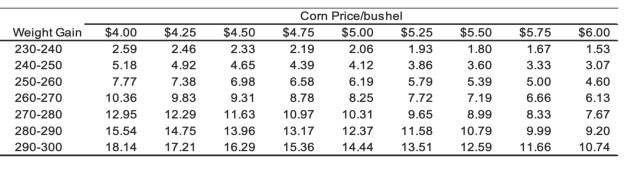Corn Price per bushel