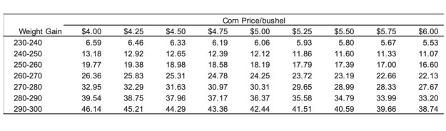Net gain or loss per head with $100 cwt base price and a 3.7 feed efficiency