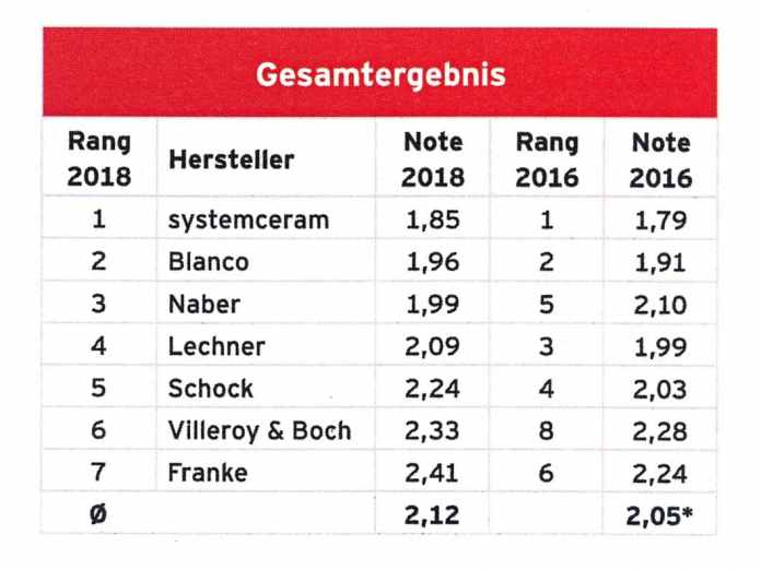 According to a ranking by the specialist trade, systemceram takes 1st place in the rating of kitchen sink manufacturers - including e.g. in product quality and design. (Photo: systemceram / markt intern)