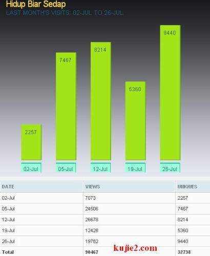 statistik Julai 2009 blog kujie2.com