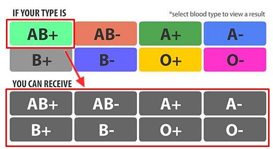 check kumpulan menerima darah