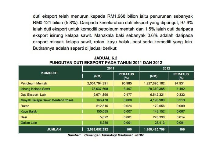 eksport petroleum malaysia