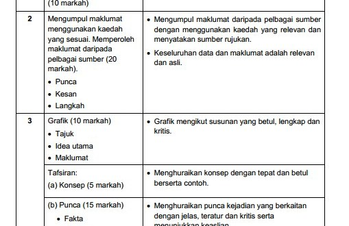 Contoh Soalan Tugasan Kajian Kes Geografi PT3 2014