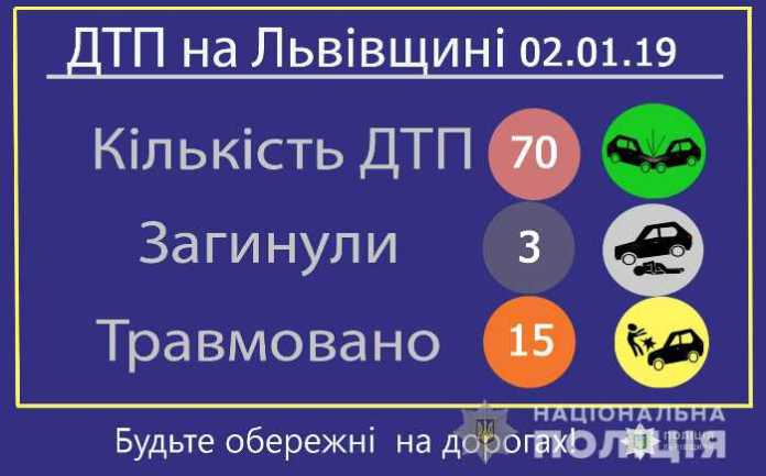 31 автопригода сталась на дорогах області, ще 39 - у Львові