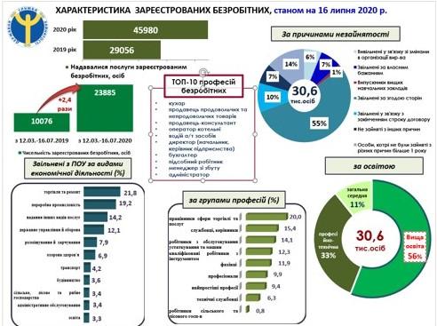 У Львівській області за час карантину працевлаштовано понад 5 тисяч осіб